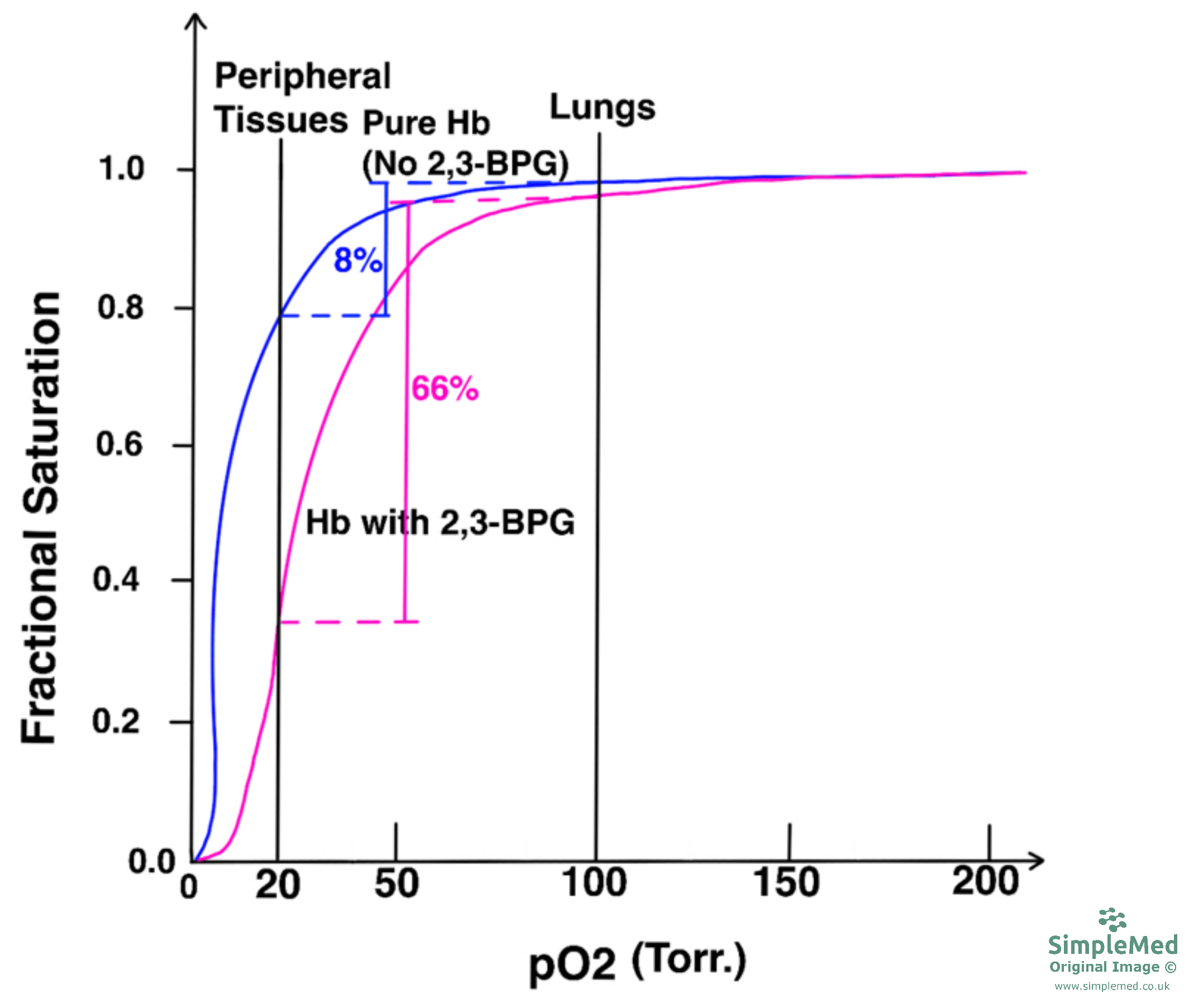 Haemoglobin and 2,3-BPG Oxygen Disassociation Curve SimpleMed