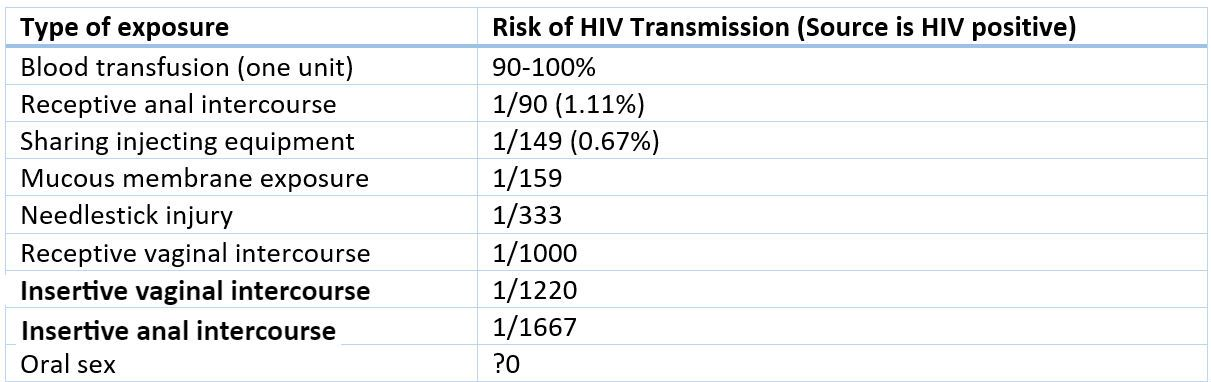 HIV Infection Chances SimpleMed