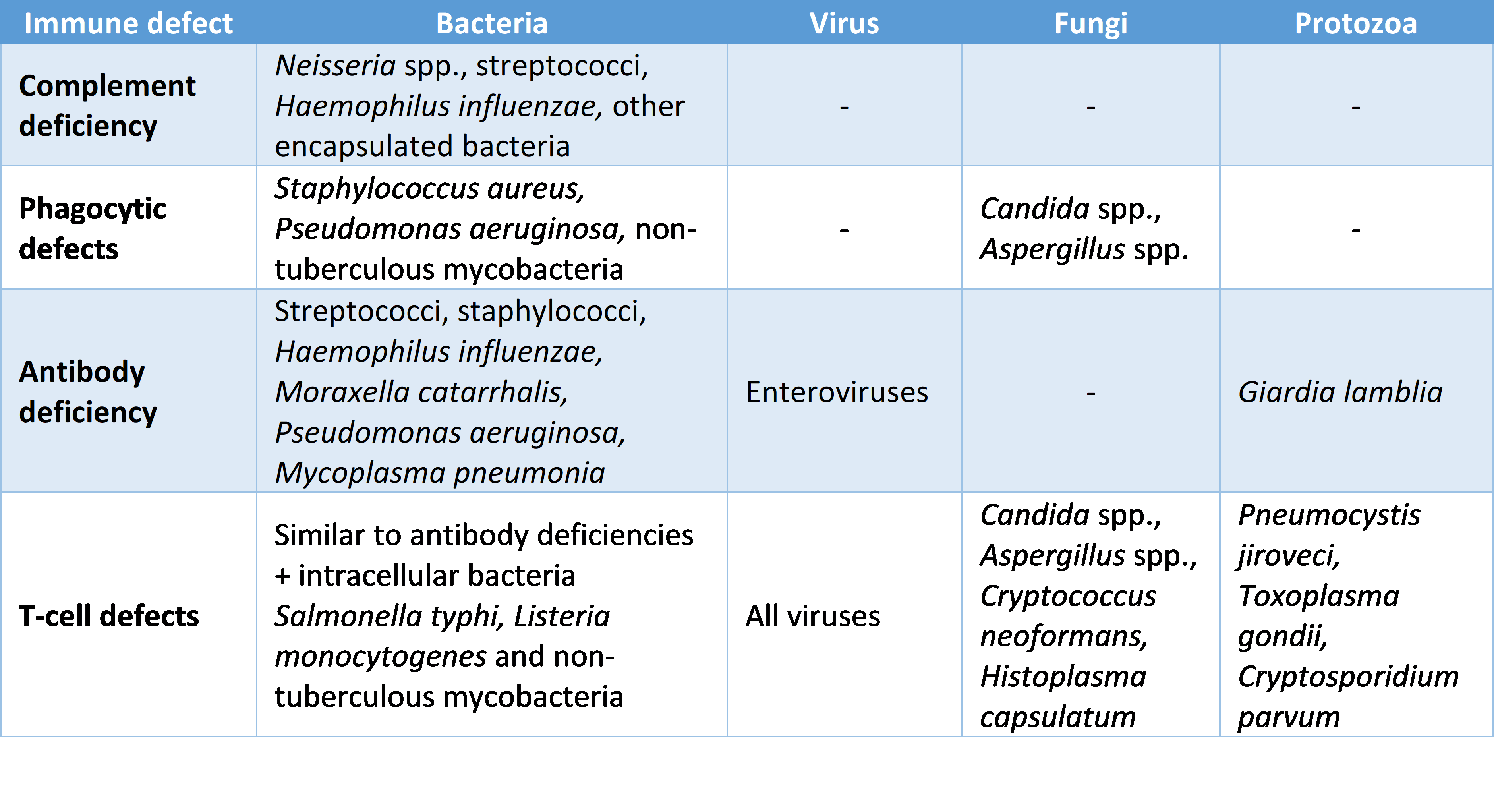 Immune defect infections SimpleMed