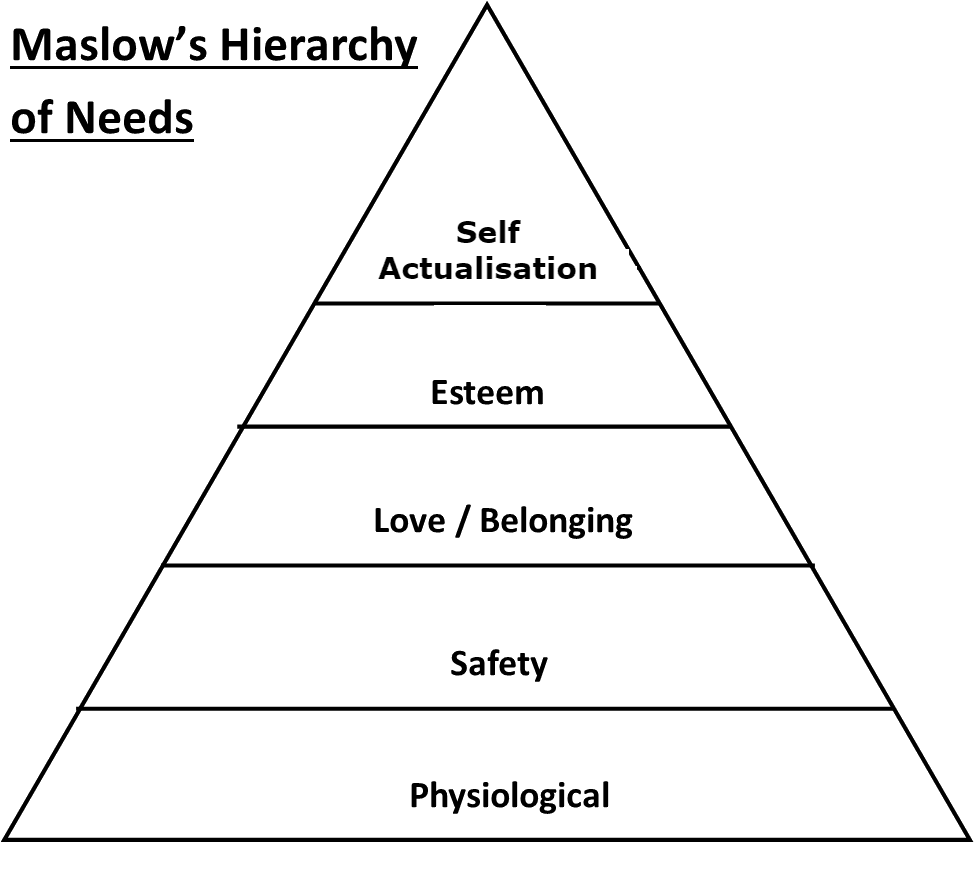 Maslow's Hierarchy of Needs SimpleMed