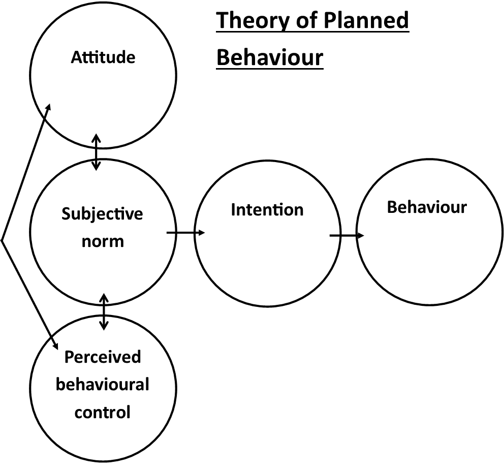 Theory of Planned Behaviour Model SimpleMed