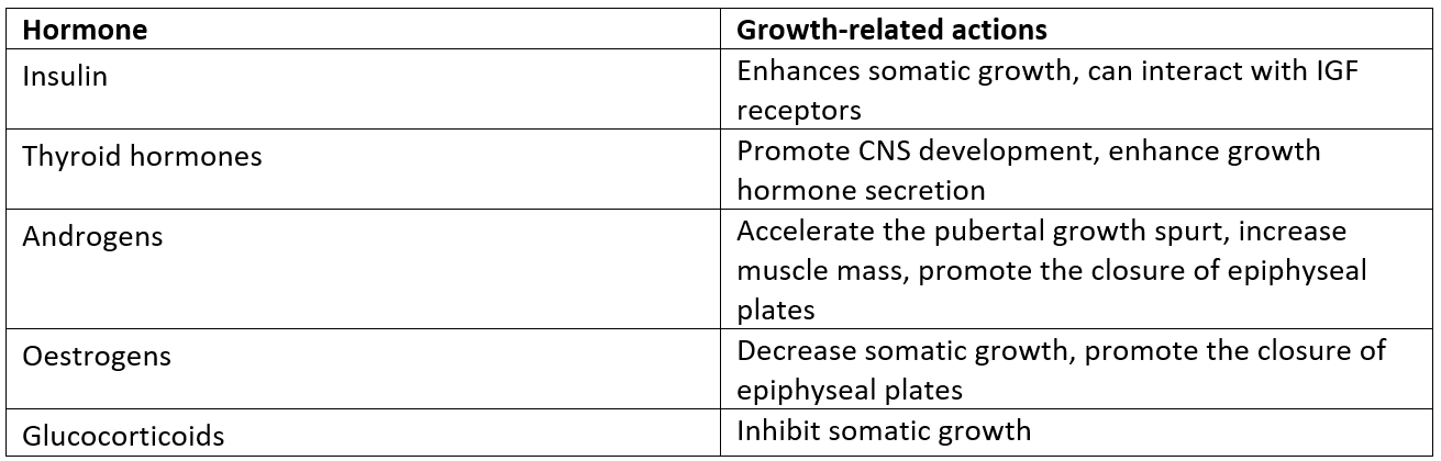 Other Hormones Involved in Growth SimpleMed