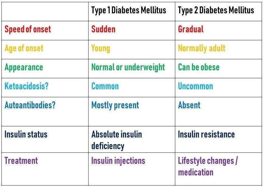 Comparison Between Type 1 and 2 Diabetes Mellitus SimpleMed