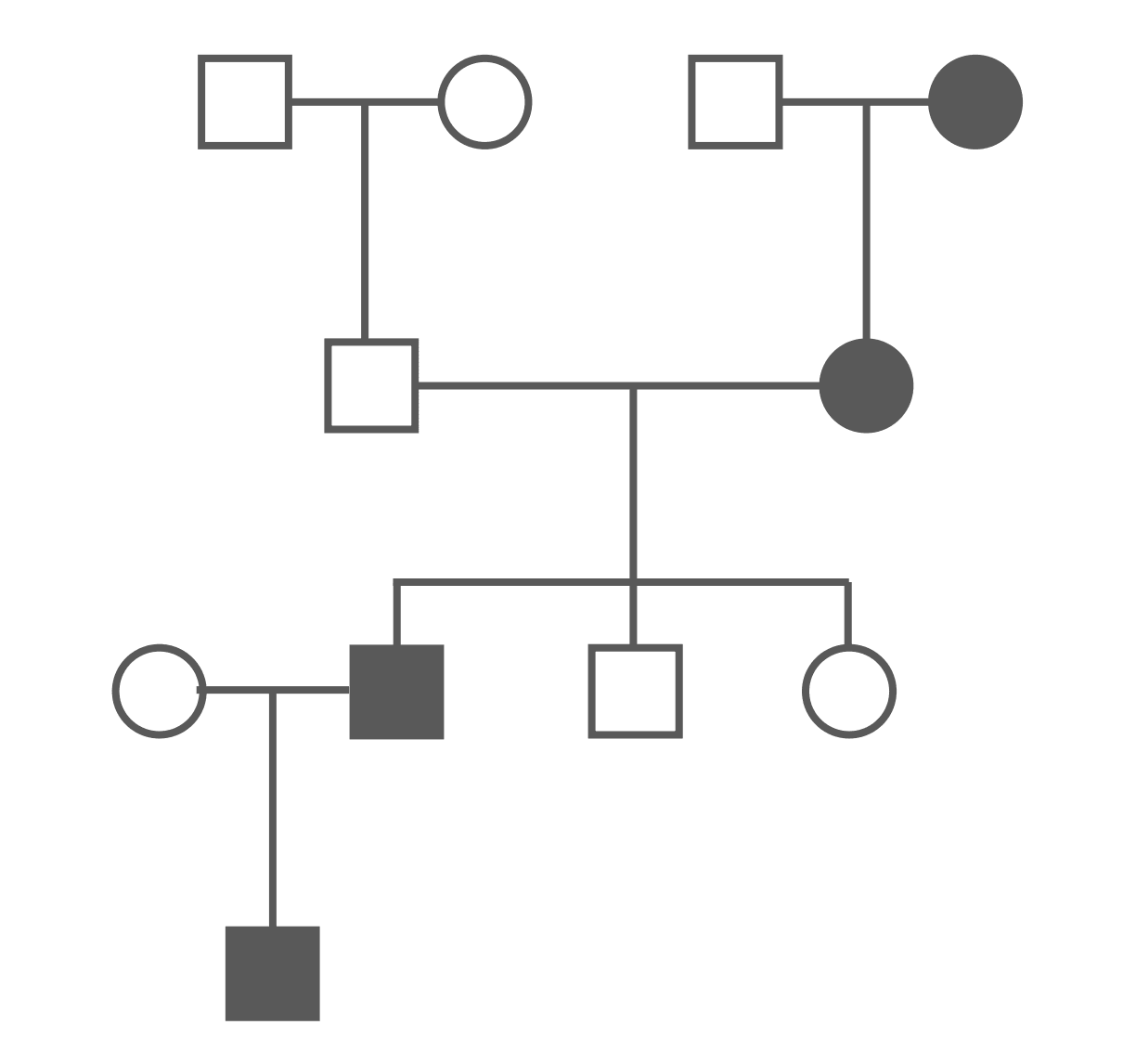 Autosomal Dominant Pedigree Chart SimpleMed