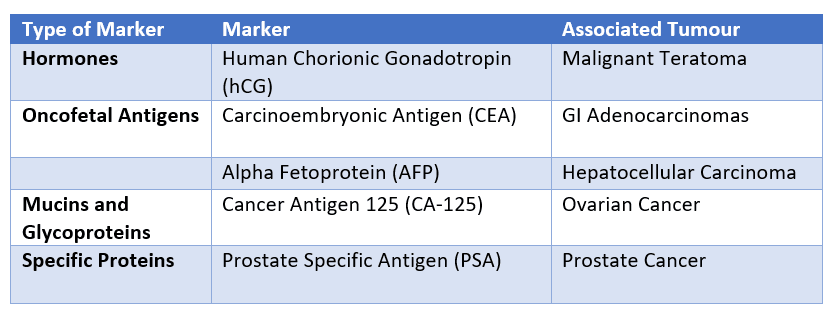 Table of Tumour Markers SimpleMed